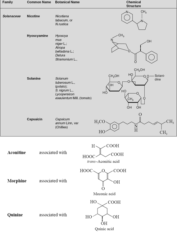 Occurrence and Distribution in Different Organ's of Plant of alkaloid