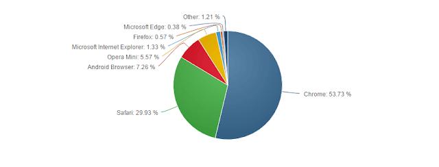 دراسة افضل متصفح واكثر استخداما على اجهزة الحاسوب واجهزة الجوال لسنة 2016-2017