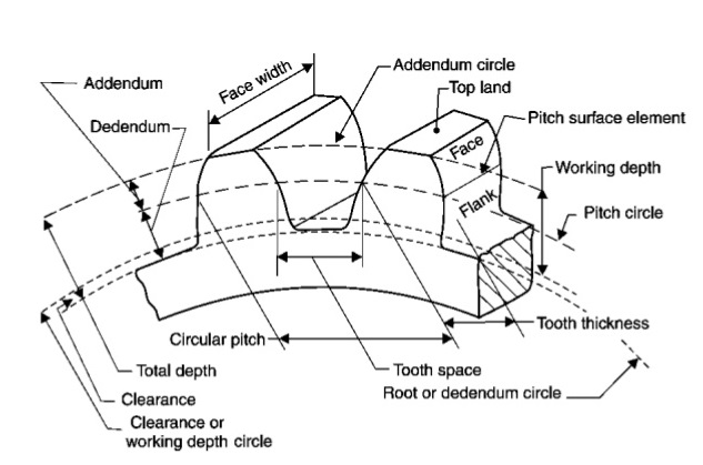 Gear terminology terms used in gear mechanical master gear terminology ccuart Gallery