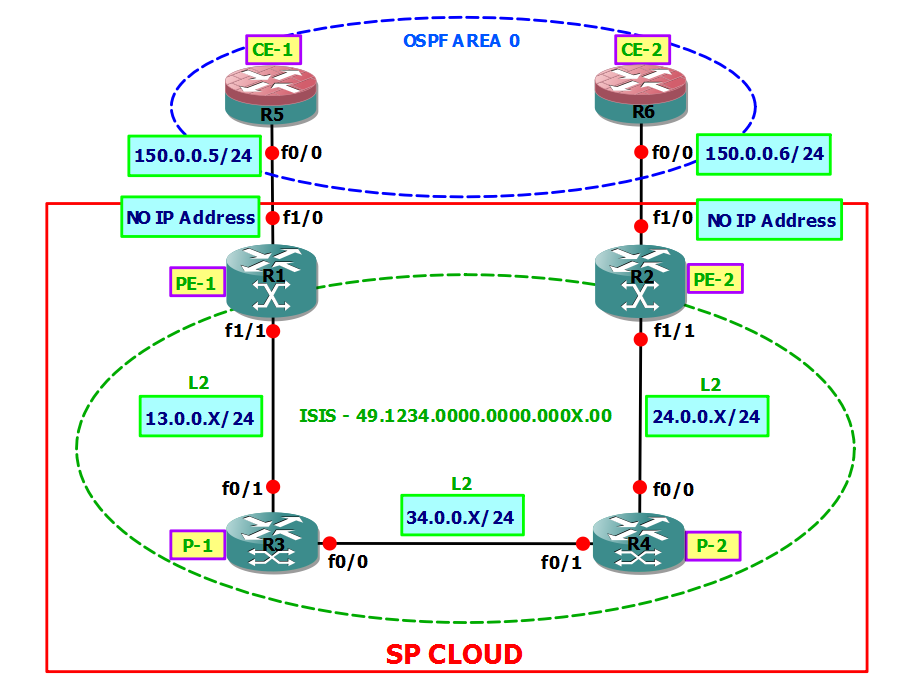 A Network Artist : MPLS L2 VPN - Ethernet To Ethernet/PPP To PPP ...