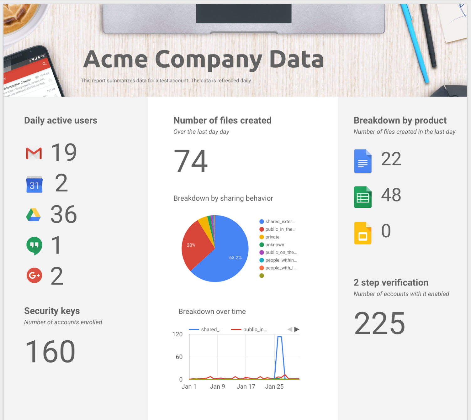 G Suite Updates Blog: More customized and scalable G Suite reporting