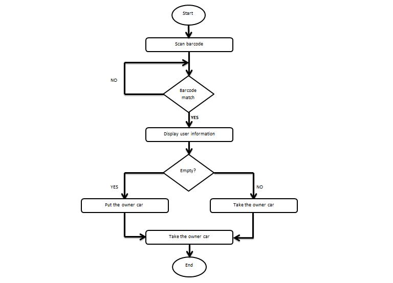 block diagram year 2