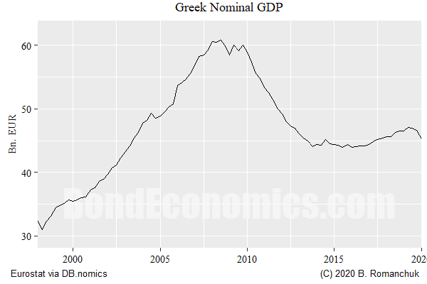 Chart: Greek Nominal GDP (1998-2019)