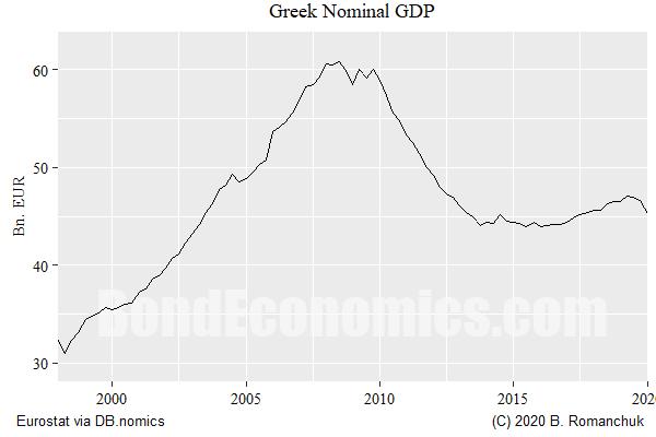 Greek nominal GDP