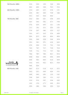Off. Kerala Lottery Result 13.09.2021, Win Win W-633 Lottery Result