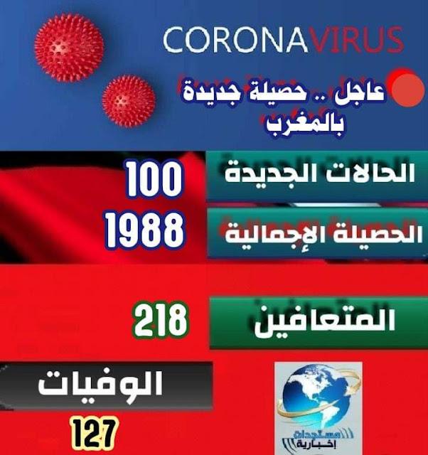 حصيلة الأربعاء (10:00) .. 1988 إصابة مؤكدة بفيروس كورونا بالمغرب