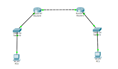 Konfigurasi Static Routing(IP Routing) di Packet Tracer