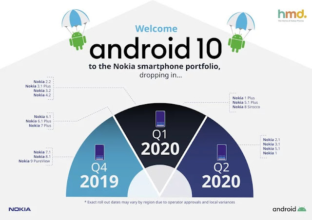 nokia-android-10-update-roadmap