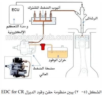 كتاب نظام حقن وقود الديزل الإلكتروني - كمن ريل Common Rail