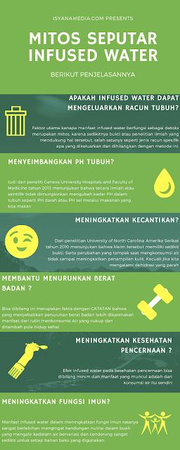 infografik mitos manfaat infused water