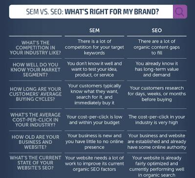 SEM vs SEO: Apa Perbedaannya dan Mana yang Lebih Baik? 4