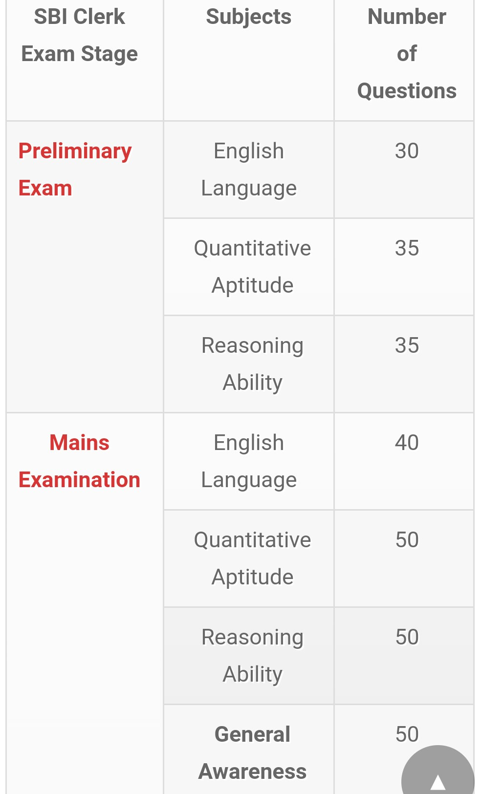 SBI Clerk Syllabus 2021: Detailed Syllabus For Mains & Prelims Exam