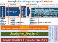 Landasan Pengembangan Struktur Kurikulum SD, SMP, SMA dan SMK