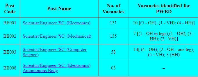 ISRO Scientist Engineer Electronics Mechanical Computer Science Recruitment Exam 2019 327 Govt Jobs Online Form