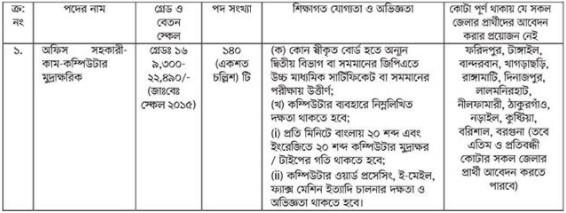 দূর্যোগ ব্যবস্থাপনা অধিদপ্তর নিয়োগ বিজ্ঞপ্তি ২০২১   DDM Job Circular