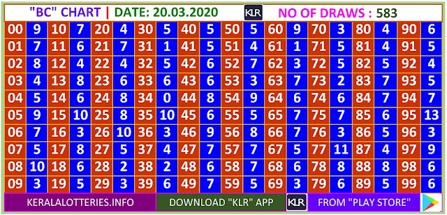 Kerala Lottery Winning Number Daily Trending Ans Pending  BC  chart  on  20.03.2020