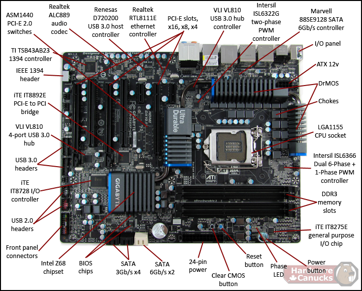 Motherboard Labeled Parts Of Old: COMPONENTES DE PC