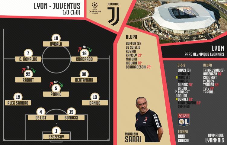 Liga prvaka 2019/20 / 1/8 / Lyon - Juventus 1:0 (1:0)
