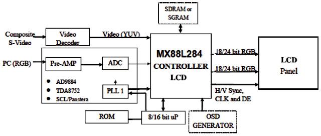 Hình 16 - Sơ đồ tổng quát về khối Video và mạch Scaler