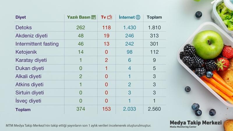 Medya ve sosyal medyada en çok konuşulan diyetler!