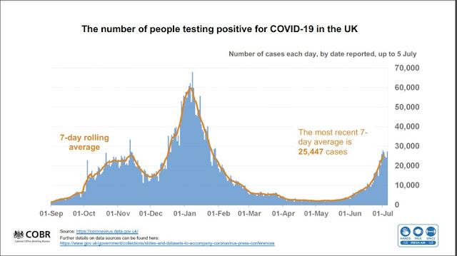 050721 UK Gov slides cases in England chart looks like a mountain range