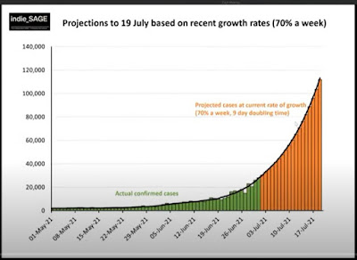 020721 indieSAGE linear graph showing rise in cases and estimate going forward to 19th July