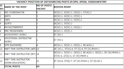 SSA Visakha Out Sourcing Posts Recruitment Notification 2018