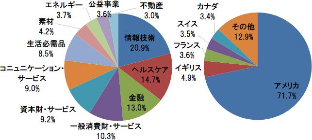 MSCIコクサイ・インデックス 業種別構成比(情報技術、ヘルスケア、金融ほか)と国別構成比(アメリカ、イギリス、フランスほか)