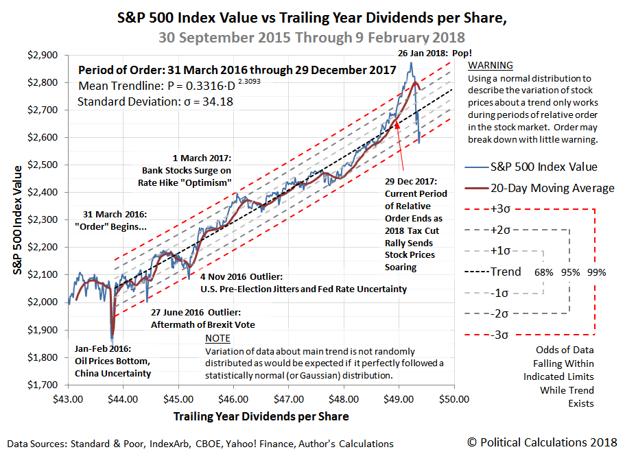 S&P 500 Index Value vs Trailing Year Dividends per Share, 30 September 2015 through 9 February 2018