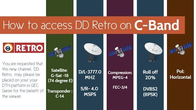 DD Retro Channel added on C-Band, GSAT-18 Satellite