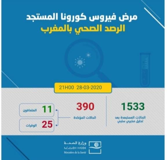 المغرب .. يسجل 390 حالة إصابة بفيروس كورونا