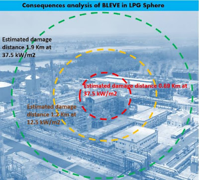 Consequences analysis for LPG sphere emergencies