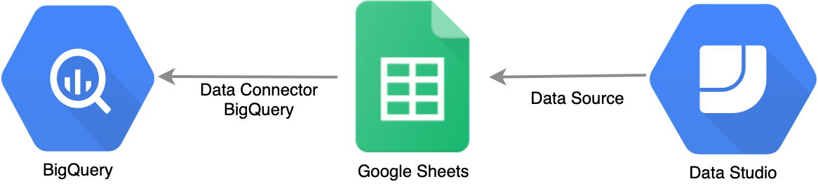 Data Studio: Connecting BigQuery and Google Sheets to help with hefty data analysis