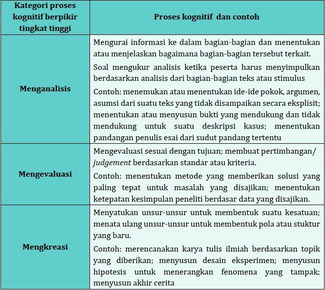 Proses Kognitif HOTS