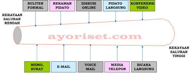 Kekayaan informasi sejumlah Saluran komunikasi