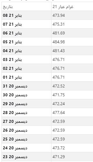 أسعار الذهب اليومية بالدرهم المغربي لكل جرام عيار 21