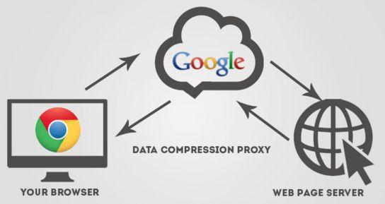Cara Ampuh Menghemat Kuota Internet Dengan Google Chrome