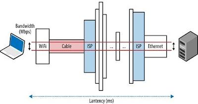 Bandwidth adalah suatu nilai konsumsi transfer data yang dihitung dalam bit Pengertian Bandwidth dan Cara Kerjanya