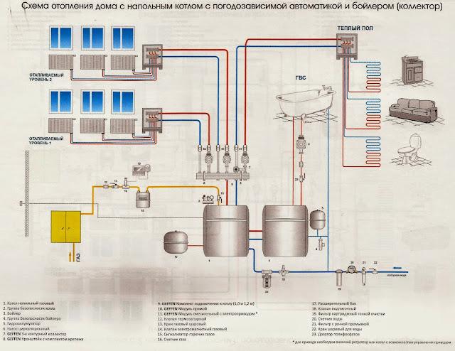 Котел газовый, бойлер, гидрострелка, насос, радиатор.