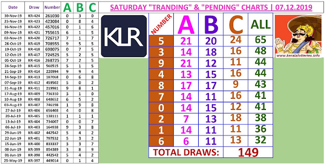 Kerala lottery result ABC and All Board winning number chart of latest 149 draws of Saturday Karunya  lottery. Karunya  Kerala lottery chart published on 07.12.2019