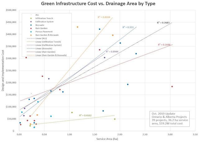 Green Infrastructure Cost Ontario