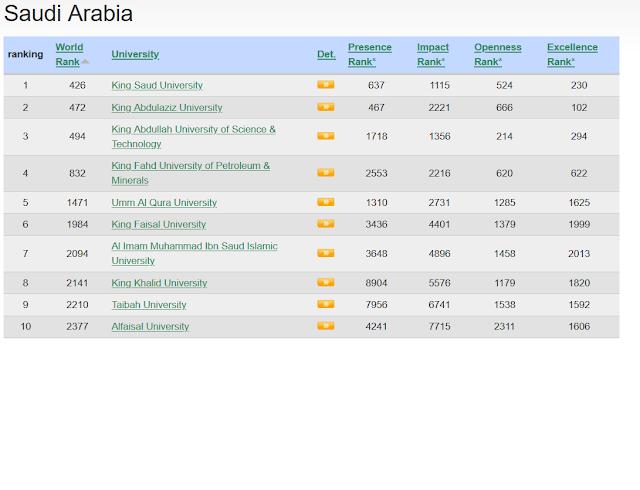ترتيب الجامعات السعودية وفق تصنيف Webometrics جانفي 2020