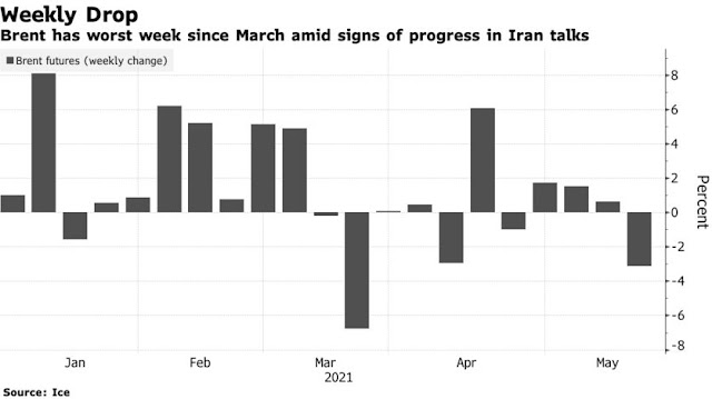 Oil Has Worst Week in Over a Month Amid Potential Iran Return - Bloomberg