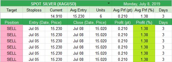 Closed  SPOT SILVER (XAGUSD) +0.21pt (+1.38%)