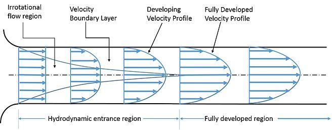 velocity in pipe
