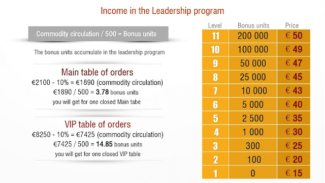 The Leadership Program Income
