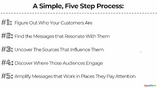 5 Step Process for Learning about Audience