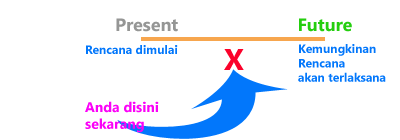 Present Future Continuous Tense: Definisi | Pelg-grammar