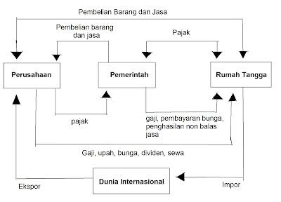 Siklus Aliran Pendapatan (Cirlular Flow)