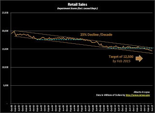 Data Graph of Retail Sales for Department Stores (Excluding Leased Departments) from January 2000 to June 2013